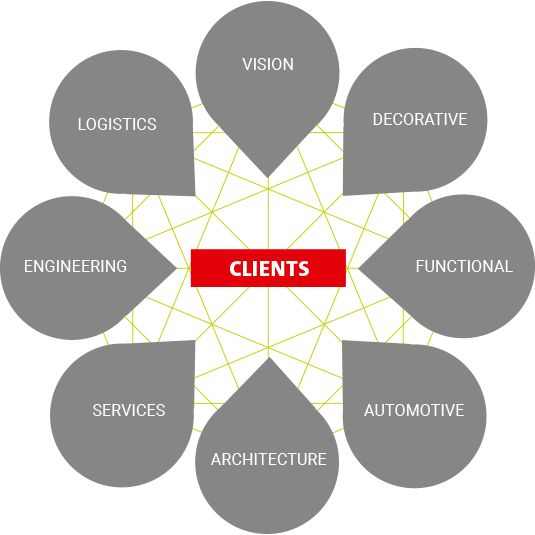 customer centricity Hillebrand Coating